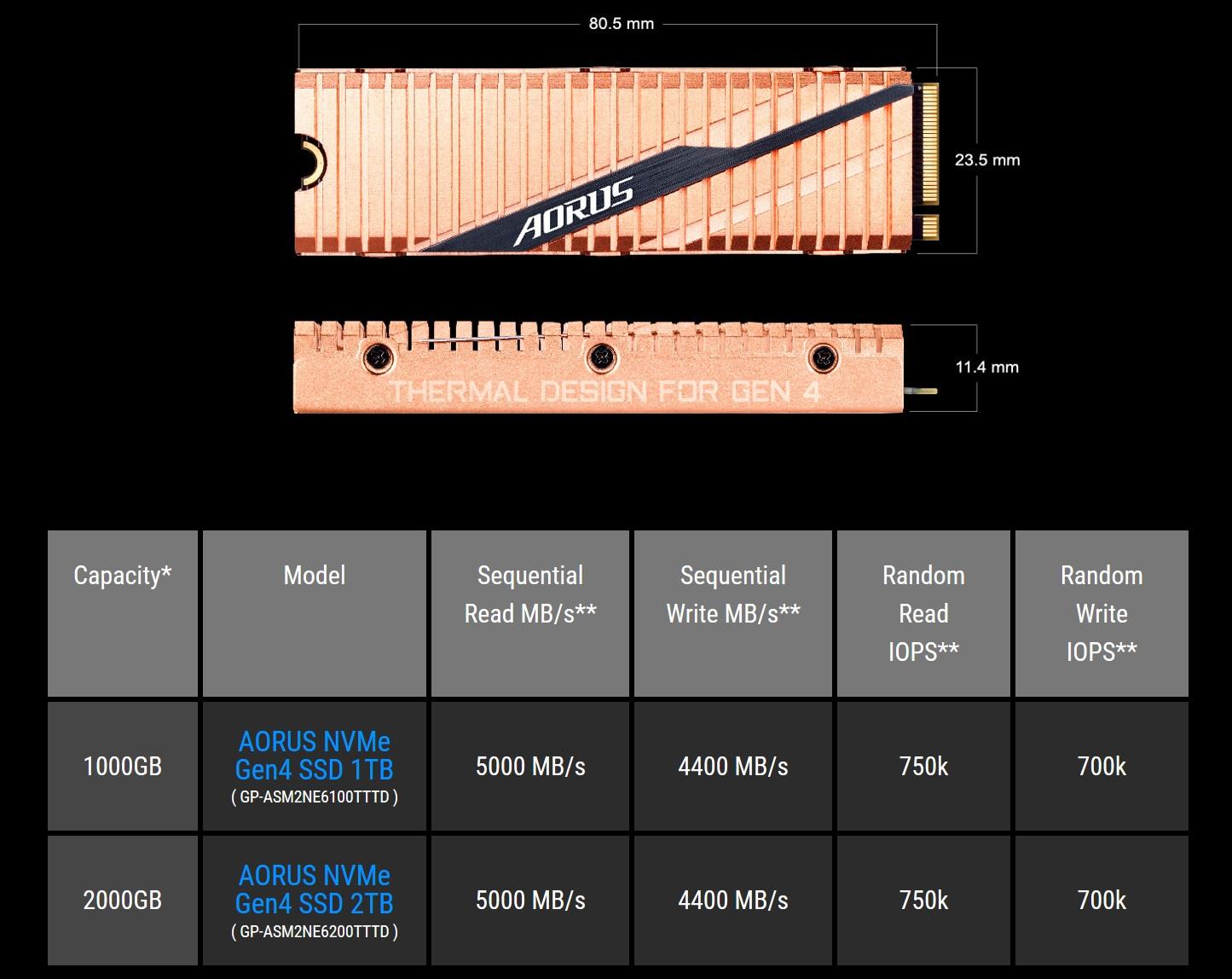 Gigabyte AORUS PCIe Gen4 M 2 SSD Brings 5000 MB/s Speeds To