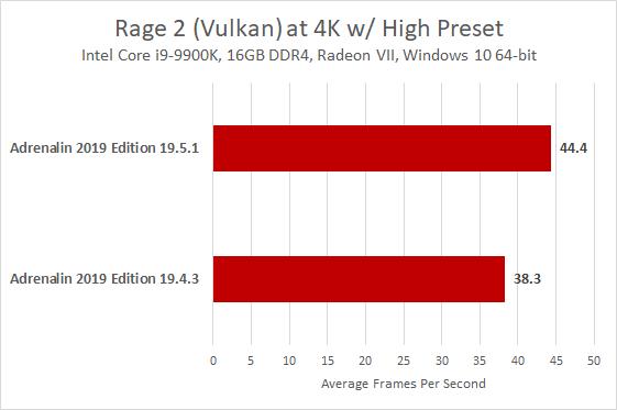Rage 2 Radeon VII Performance