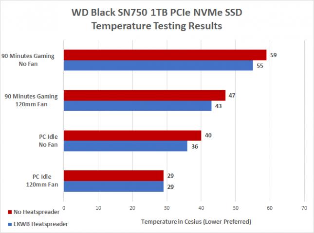 WD Black SN750 Temperature Testing