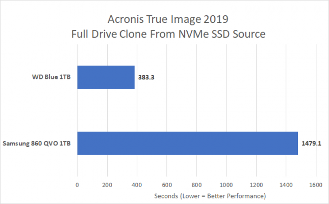 Acronis True Image 2019 Clone - QLC Versus TLC NAND Flash