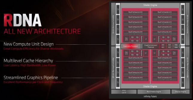 AMD RDNA Navi