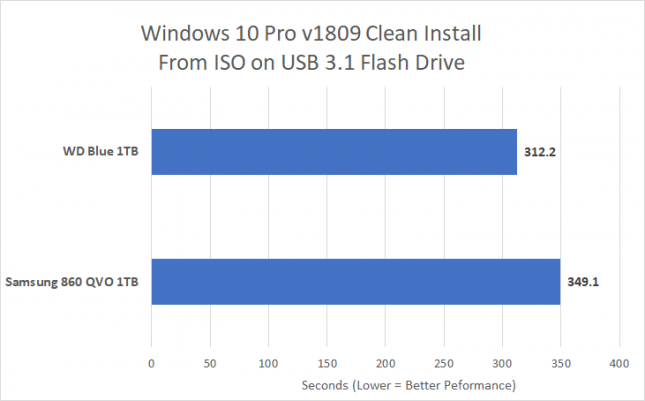Windows 10 Install - QLC Versus TLC NAND Flash