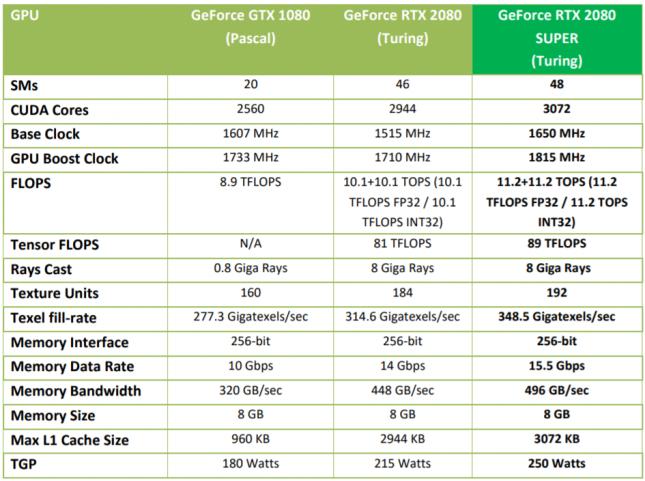 RTX 2080 SUPER Feature Compare