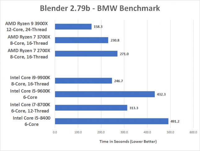 Blender 2.79b on 9600K