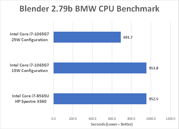 Intel 10nm Ice Lake Benchmarks on the Core i7-1065G7
