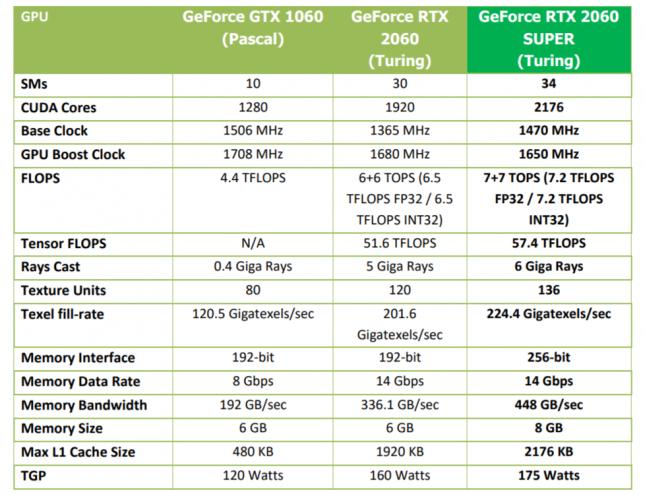 GeForce RTX 2060 Super Specs