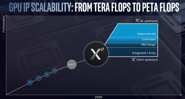 Intel Xe 2020 Roadmap