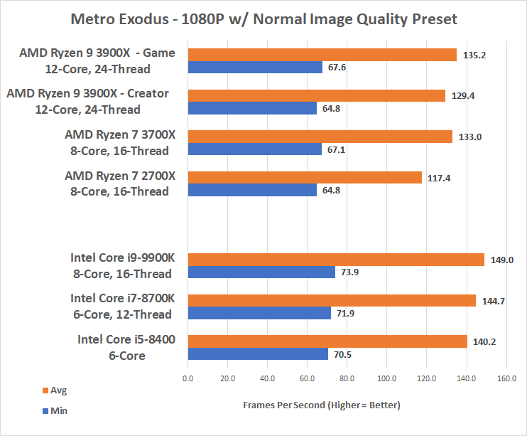 Game Mode Might Boost Performance On AMD Ryzen 9 3900X