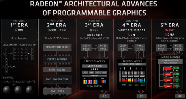 Radeon Architecture