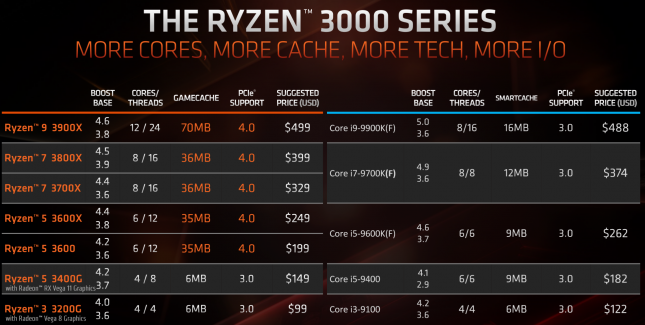 AMD Ryzen 3000 Series vs Intel