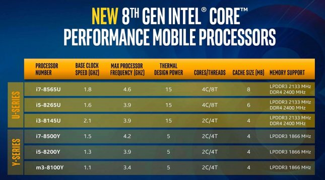 8th Gen Intel Whiskey Lake Processors