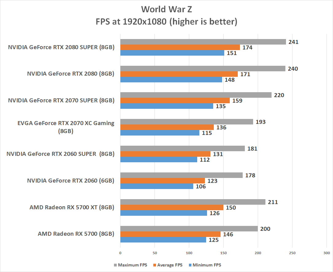 NVIDIA GeForce RTX 2080 SUPER Video Card Review - Page 5 of