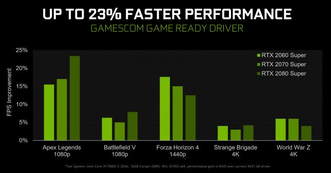 Gamescom GeForce Game Ready Driver