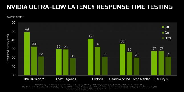 NVIDIA Ultra-Low Latency