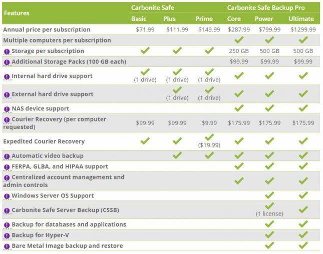 Carbonite Safe Pricing