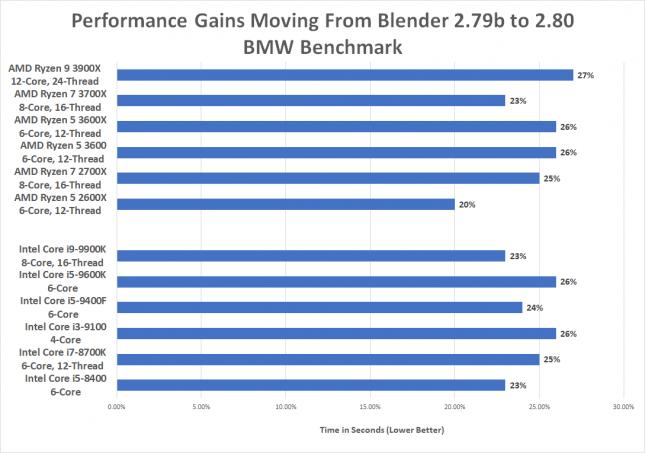 Blender v2.80 versus v2.79b Performance Benchmark Gains