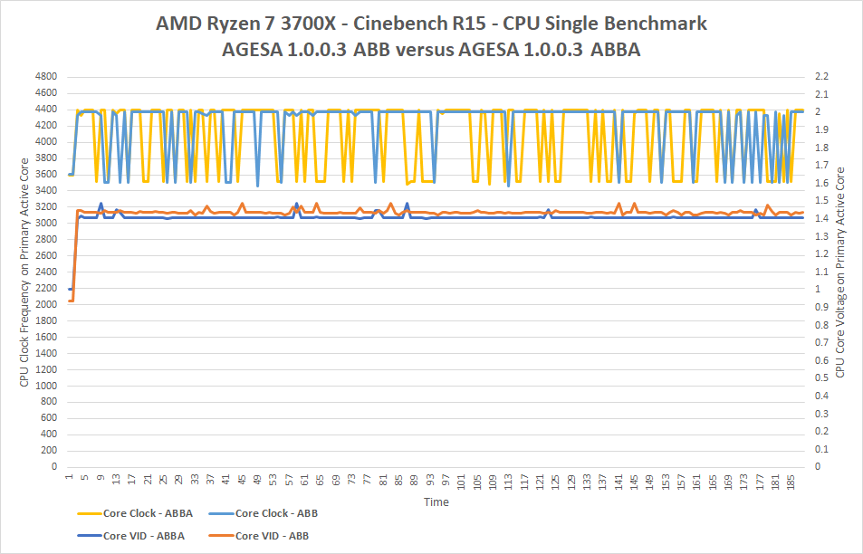AMD Ryzen 3000 Series Max Boost Clock Fix Tested - Legit Reviews