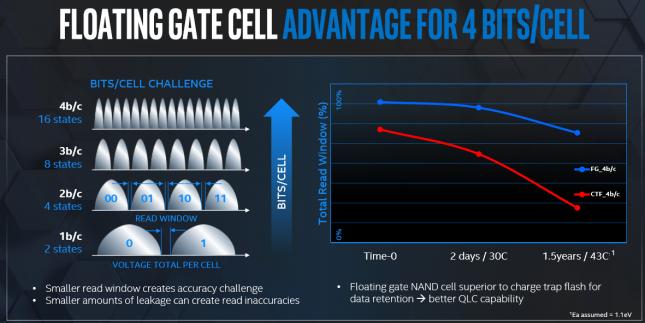 Intel 144-Layer QLC NAND Flash
