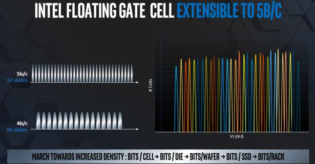 Intel 5-bit NAND Flash