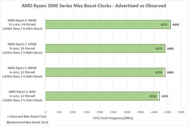 AMD Ryzen 3000 Series Boost Clocks
