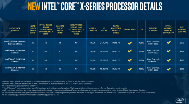 Intel X-Series Pricing 2019