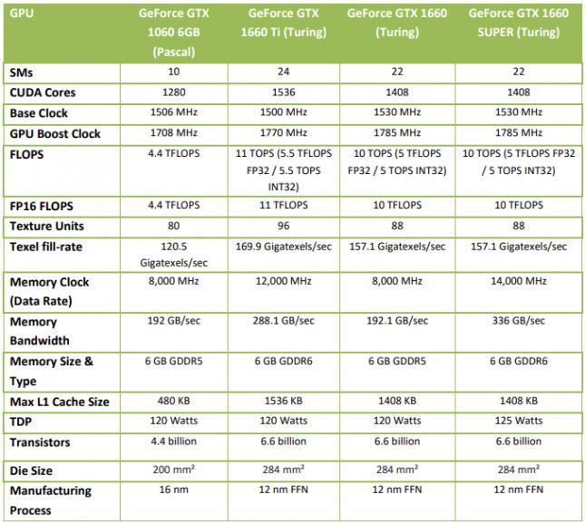 GeForce GTX 1660 SUPER Overview