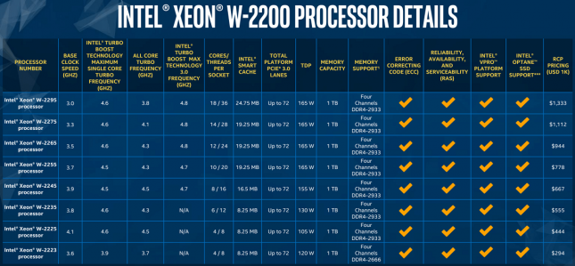 Intel W-2200 Series Specifications