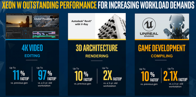 Intel Cascade Lake-X Performance