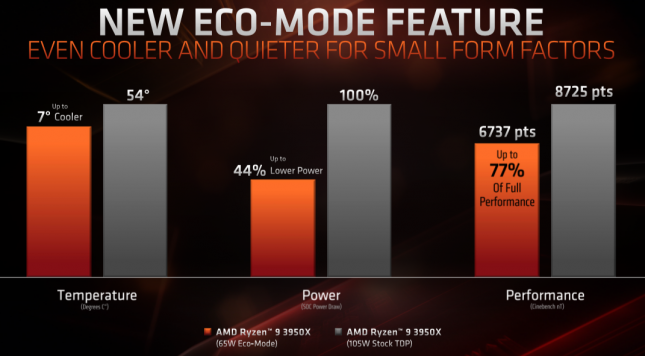 AMD Ryzen 9 3950X Eco-Mode
