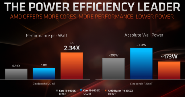 AMD Ryzen 9 3950X Power Efficiency