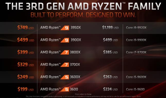 3rd Gen AMD Ryzen Family