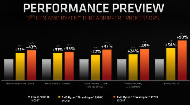 3rd Gen AMD Ryzen Threadripper Performance