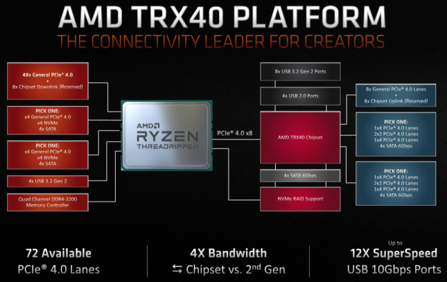 3rd Gen AMD Ryzen Threadripper TRX40 Platform