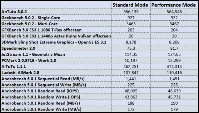 Qualcomm Snapdragon 865 Smartphone Performance Benchmarks