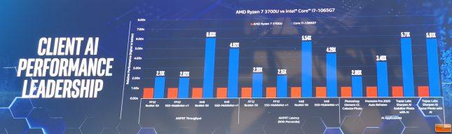 Intel AI Performance