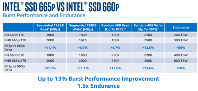 Intel SSD 665p Burst Improvement