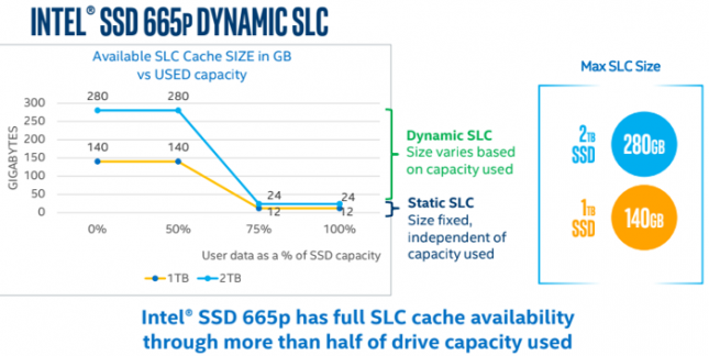 Intel SSD 665p Dynamic SLC Cache