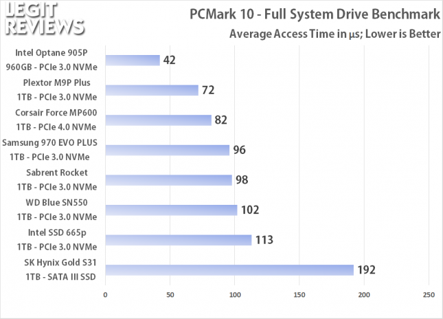 PCMark 10 Full Storage Benchmark Access Times