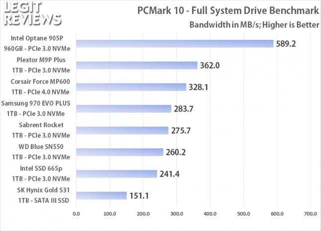 PCMark 10 Full Storage Benchmark Bandwidth