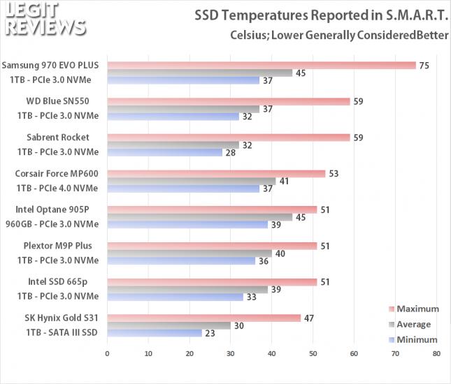 SSD Temperature Testing