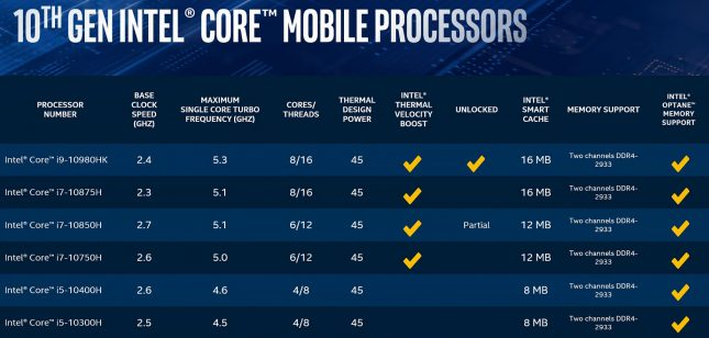 Intel 10th Gen Mobile Processors - 10980HK