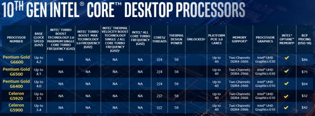 Intel 10th Gen Core Launch - Slide 12