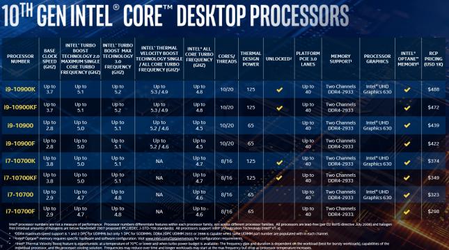 Intel 10th Gen Core Launch - Slide 9