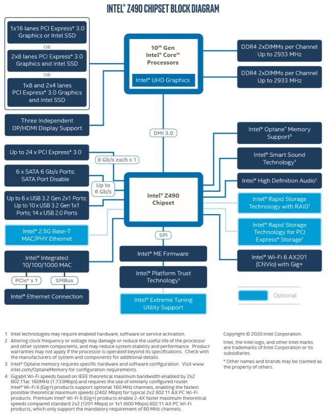 Intel Z490 Chipset Block Diagram