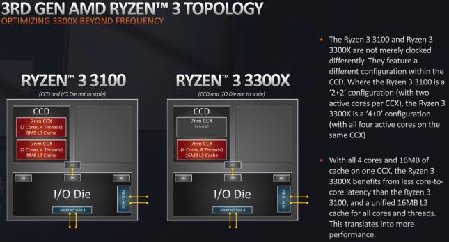 AMD 3rd Gen Core i3 Topology