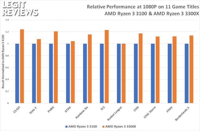 AMD Ryzen 3 Relative Performance to Ryzen 3 3100