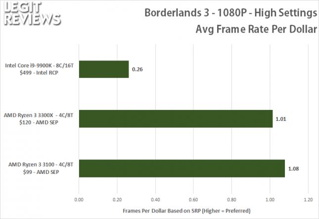 Borderlands 3 - Frames Per Dollar
