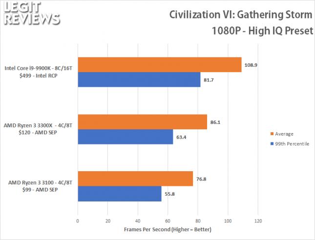 CIV6 1080P Benchmark - Ryzen 3 3100 Ryzen 3 3300X