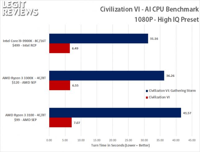 CIV6 1080P AI CPU Benchmark - Turn Times