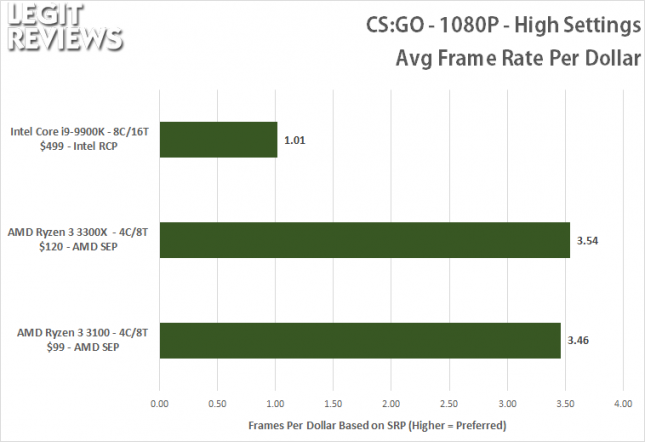 CS:GO Benchmark - Ryzen 3 3100 FPS per Dollar